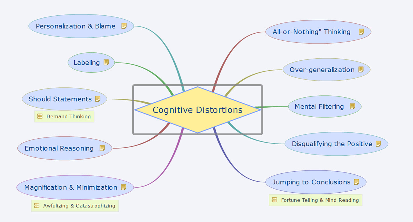 cognitive distortions Unhelpful thinking styles / cognitive distortions - low self esteem begins and ends with how you think retrain your mind, redirect your life.